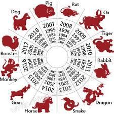 chx zodiac